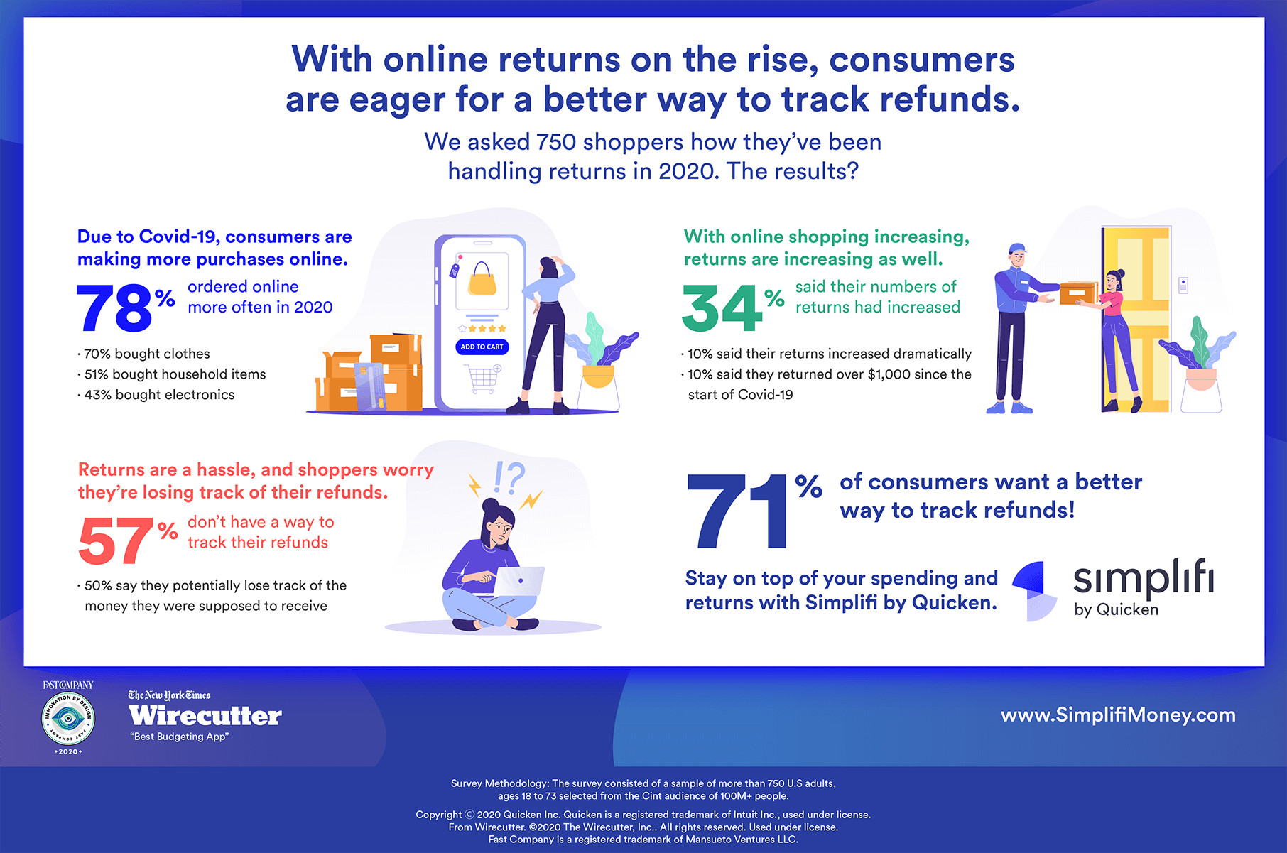 Shopping Refund Tracker Infographic